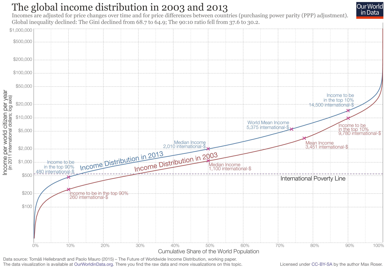 世界の所得分布推移